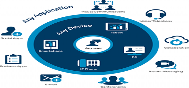 Unified Communications & Collaboration Market Size, Trends, Analysis, Demand, Outlook and Forecast to 2024
