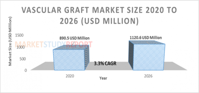 3.3%+ growth for Vascular Graft Market Size to reach 1120.6 million USD by 2026