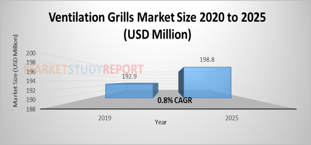 Ventilation Grills Market Size | Global Industry Analysis, Segments, Top Key Players, Drivers and Trends to 2025