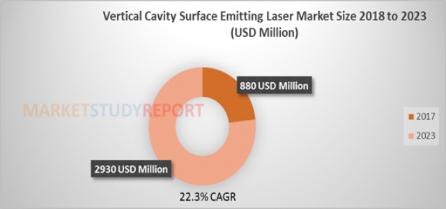 Vertical Cavity Surface Emitting Laser Market Size to accrue $ 2930 million by 2023