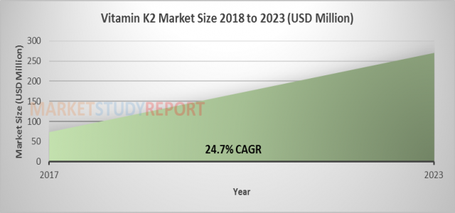 Vitamin K2 Market Size Rising at more than 24.5% CAGR TO 2023: Analysis of Key Players, Trends and Drivers
