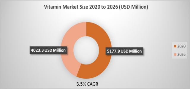 Vitamin Market Size is Determined to cross a value of $ 4023.3 million by 2026