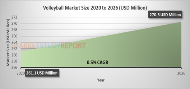Volleyball Market Size is Determined to cross a value of $ 270.5 million by 2026