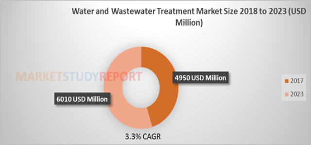 Water and Wastewater Treatment Market Size to Reach USD 6010 million by 2023