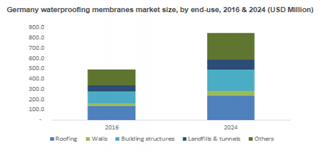 Waterproofing Membrane Marketby Upcoming Challenges, Opportunities and Drivers Forecast to 2024