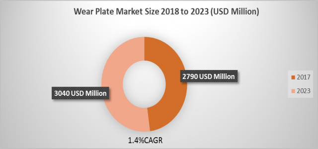 Wear Plate Market Size, Historical Growth, Analysis, Opportunities and Forecast To 2023