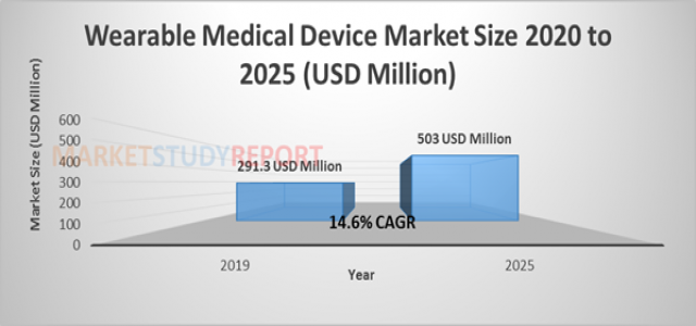14.6%+ growth for Adhesives for Wearable Medical Device Market Size to reach 503 million USD by 2025