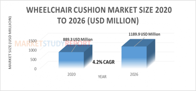 At 4.2 % CAGR, Wheelchair Cushion Market Size Poised to Touch US$ 1189.9 Mn by 2026