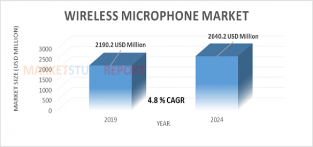 At 4.8 % CAGR, Wireless Microphone Market Set to Register 2640.2 million USD by 2024